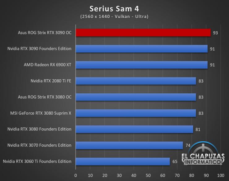 Asus ROG Strix GeForce RTX 3090 OC Juegos QHD 18 740x584 72