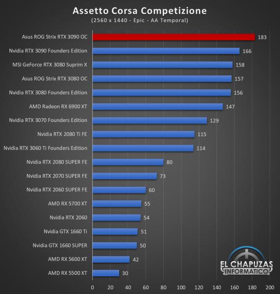Asus ROG Strix GeForce RTX 3090 OC Juegos QHD 2 571x600 56