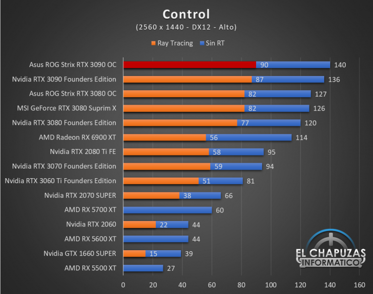 Asus ROG Strix GeForce RTX 3090 OC Juegos QHD 5 740x584 59
