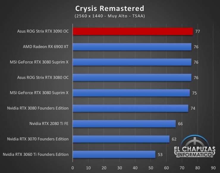 Asus ROG Strix GeForce RTX 3090 OC Juegos QHD 6 740x584 60