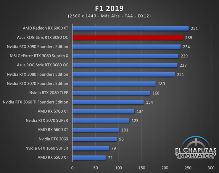 Asus ROG Strix GeForce RTX 3090 OC Juegos QHD 9 740x584 63