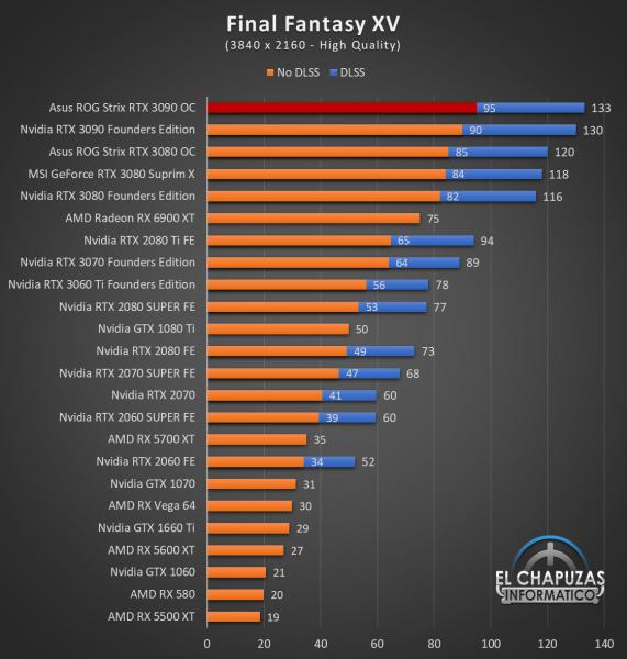 Asus ROG Strix GeForce RTX 3090 OC Juegos UHD 10 571x600 86
