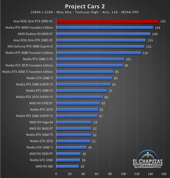 Asus ROG Strix GeForce RTX 3090 OC Juegos UHD 14 571x600 90
