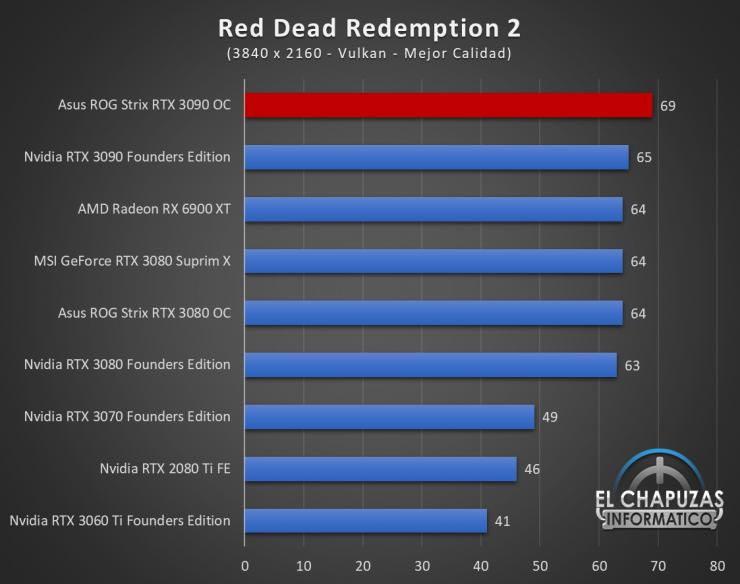 Asus ROG Strix GeForce RTX 3090 OC Juegos UHD 16 740x584 92