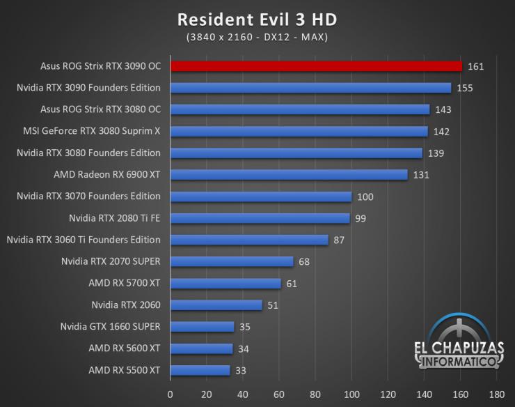 Asus ROG Strix GeForce RTX 3090 OC Juegos UHD 17 740x584 93