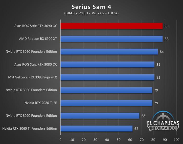 Asus ROG Strix GeForce RTX 3090 OC Juegos UHD 18 740x584 94