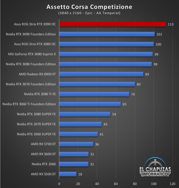 Asus ROG Strix GeForce RTX 3090 OC Juegos UHD 2 571x600 78