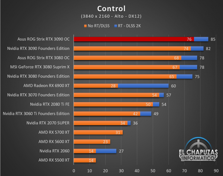 Asus ROG Strix GeForce RTX 3090 OC Juegos UHD 5 740x584 81