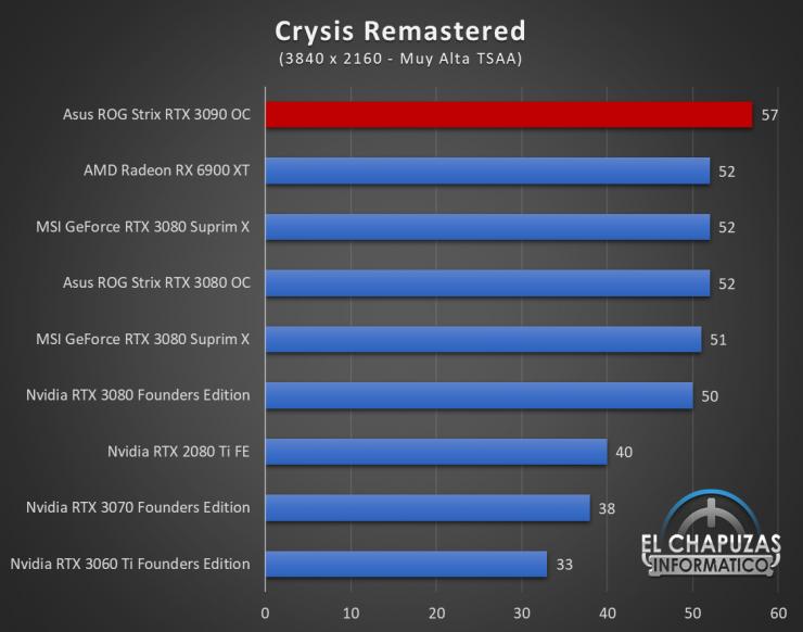 Asus ROG Strix GeForce RTX 3090 OC Juegos UHD 6 740x582 82