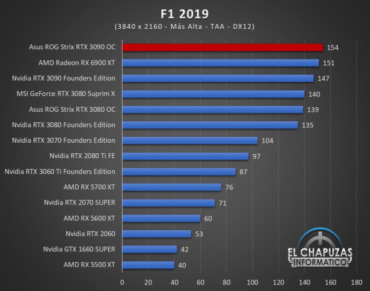 Asus ROG Strix GeForce RTX 3090 OC Juegos UHD 9 740x583 85