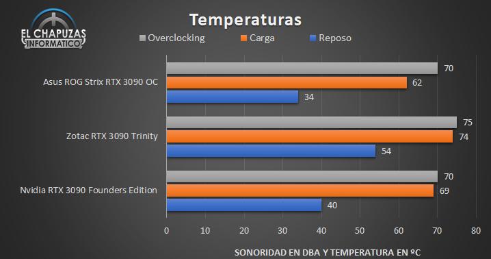Asus ROG Strix GeForce RTX 3090 OC - Temperaturas
