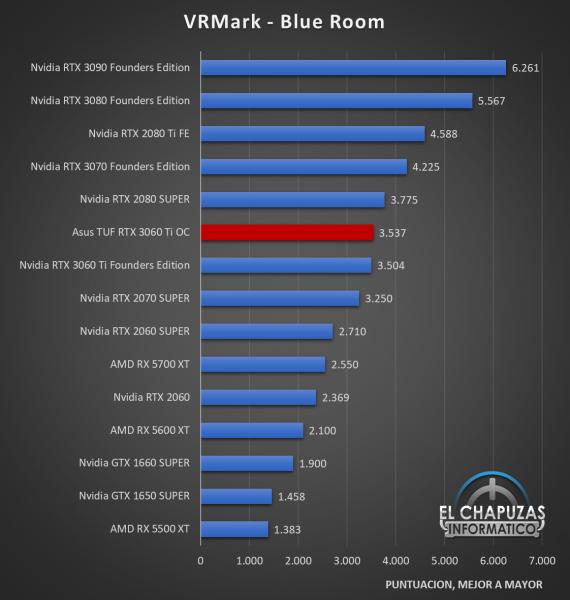 Asus TUF GeForce RTX 3060 Ti OC Benchmarks 4 570x600 31