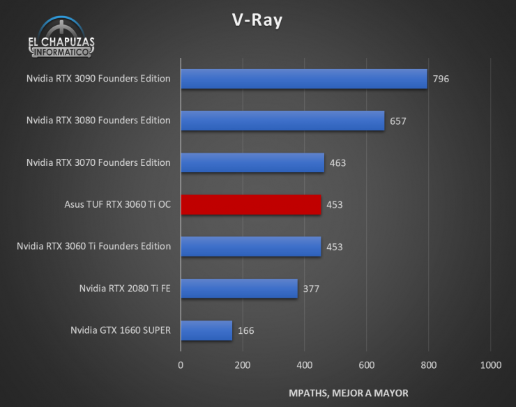Asus TUF GeForce RTX 3060 Ti OC Benchmarks 6 740x584 33