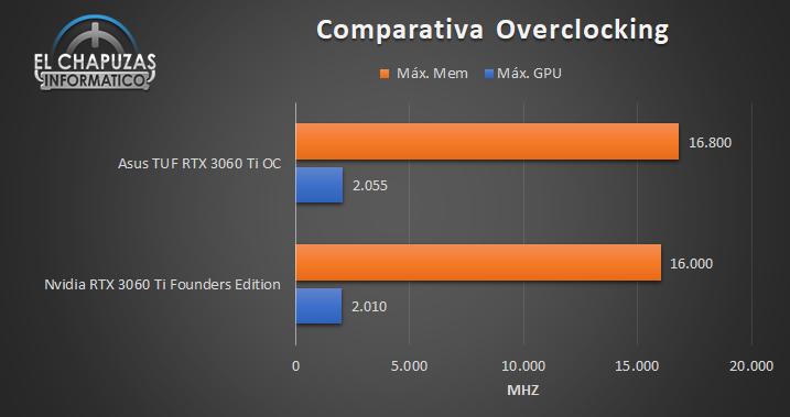 Asus TUF GeForce RTX 3060 Ti OC Comparativa OC 93