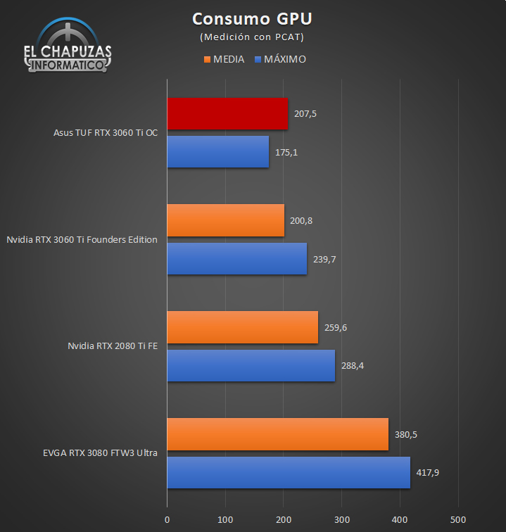 Asus TUF GeForce RTX 3060 Ti OC Consumo GPU 26