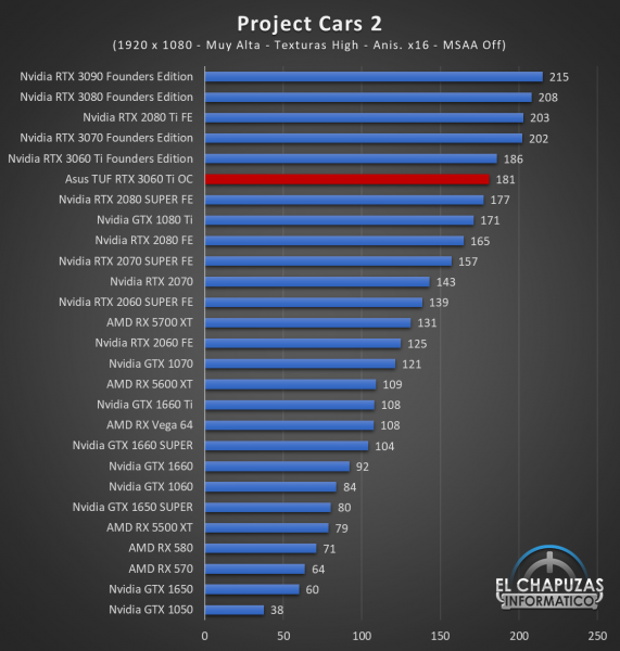 Asus TUF GeForce RTX 3060 Ti OC Juegos FHD 12 571x600 45
