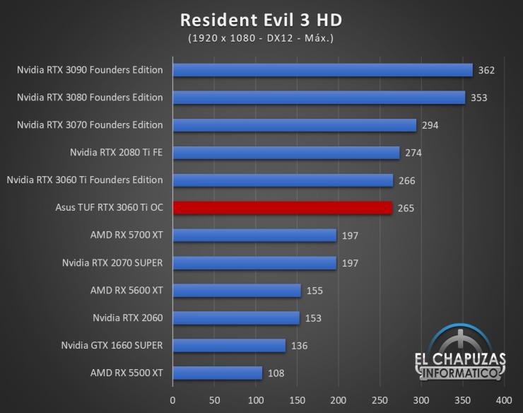 Asus TUF GeForce RTX 3060 Ti OC Juegos FHD 15 740x584 48