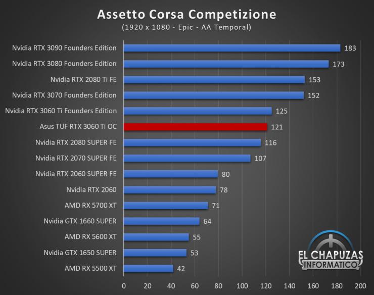 Asus TUF GeForce RTX 3060 Ti OC Juegos FHD 2 740x584 35