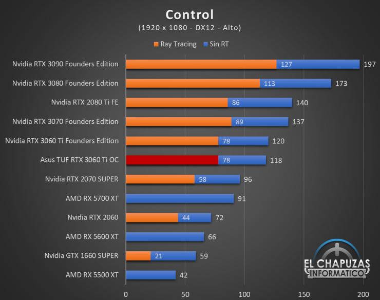 Asus TUF GeForce RTX 3060 Ti OC Juegos FHD 4 740x584 37
