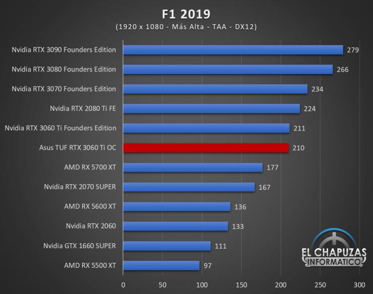 Asus TUF GeForce RTX 3060 Ti OC Juegos FHD 7 740x584 40
