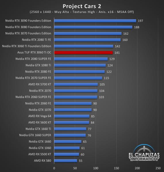 Asus TUF GeForce RTX 3060 Ti OC Juegos QHD 12 571x600 64