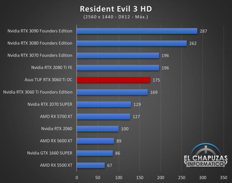 Asus TUF GeForce RTX 3060 Ti OC Juegos QHD 15 740x584 67
