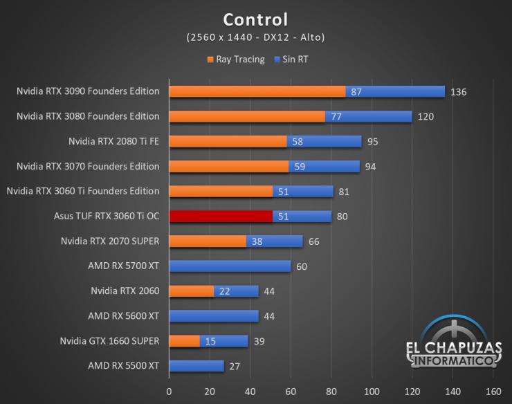 Asus TUF GeForce RTX 3060 Ti OC Juegos QHD 4 740x584 56