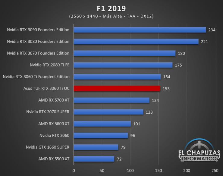 Asus TUF GeForce RTX 3060 Ti OC Juegos QHD 7 740x584 59