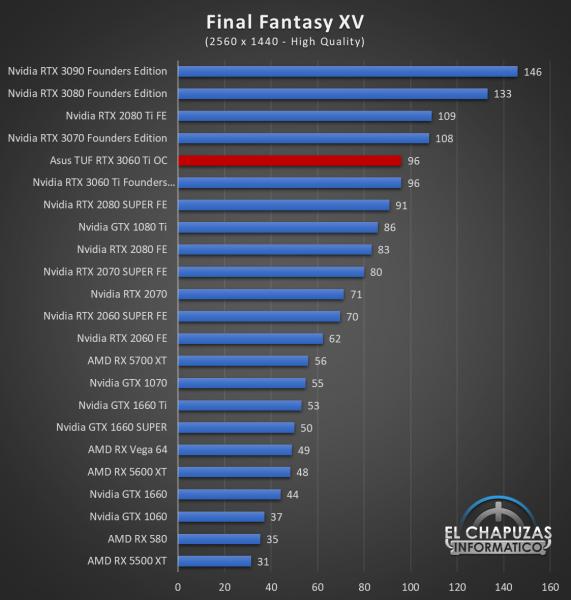 Asus TUF GeForce RTX 3060 Ti OC Juegos QHD 8 571x600 60