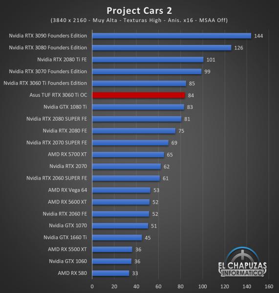 Asus TUF GeForce RTX 3060 Ti OC Juegos UHD 12 571x600 83