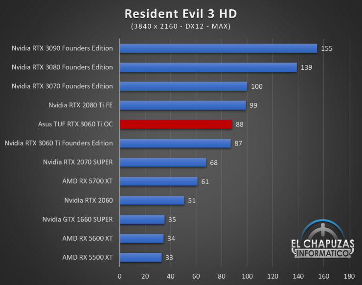 Asus TUF GeForce RTX 3060 Ti OC Juegos UHD 15 740x584 86