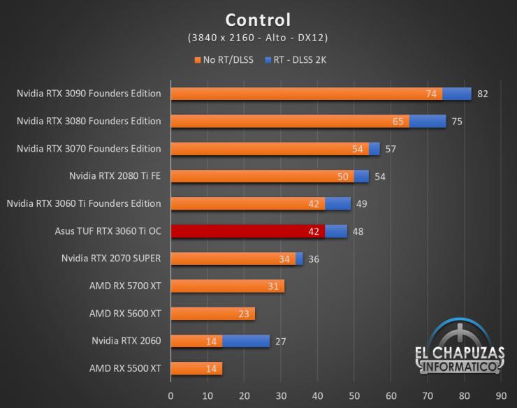 Asus TUF GeForce RTX 3060 Ti OC Juegos UHD 4 740x584 75