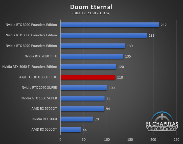 Asus TUF GeForce RTX 3060 Ti OC Juegos UHD 6 740x582 77