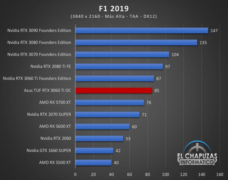 Asus TUF GeForce RTX 3060 Ti OC Juegos UHD 7 740x584 78