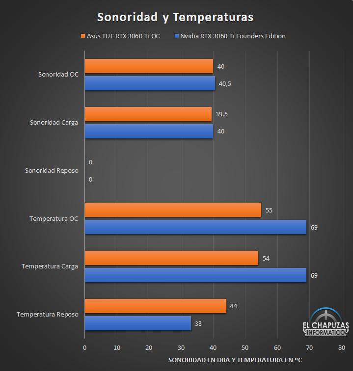 Asus TUF GeForce RTX 3060 Ti OC Sonoridad y Temperaturas 27