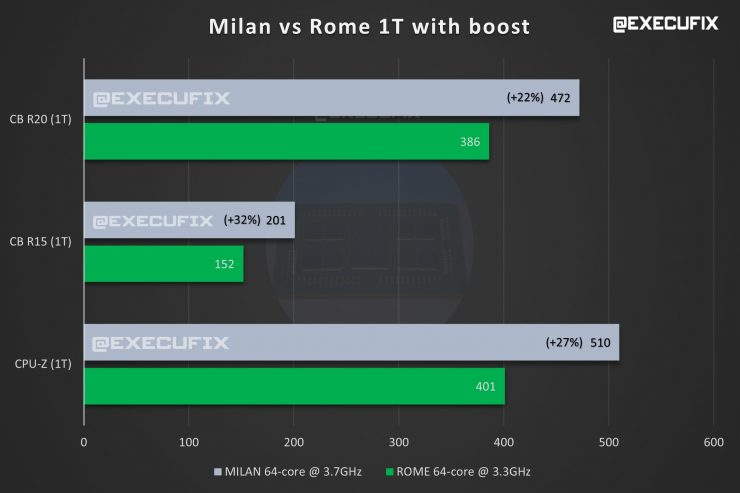 CPU AMD EPYC MILAN vs ROME 1 nucleo Turbo