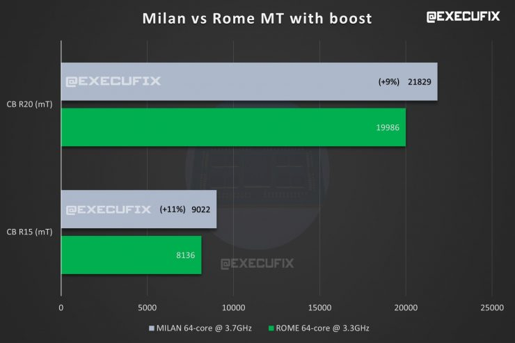 CPU AMD EPYC MILAN vs ROME multinucleo