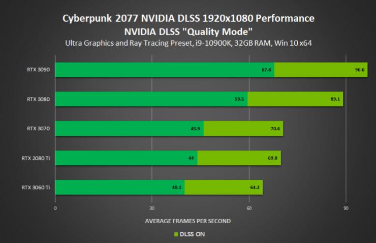 Cyberpunk 2077 con RayTracing y DLSS 1080p