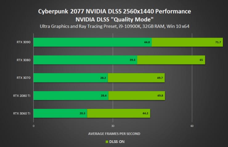 Cyberpunk 2077 con RayTracing y DLSS 1440p