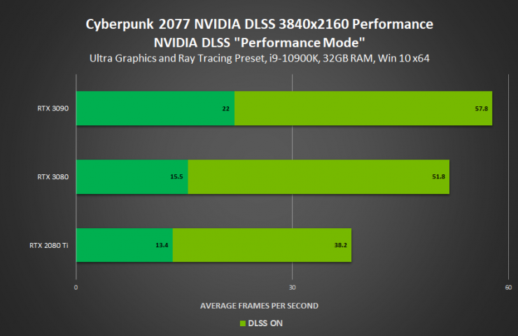 Cyberpunk 2077 con RayTracing y DLSS 4K