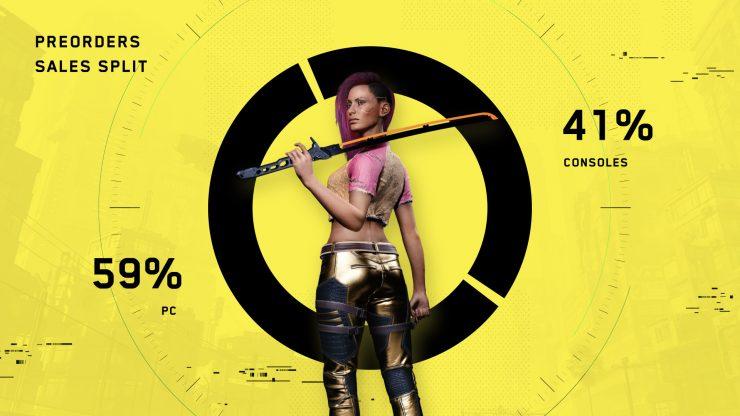 Cyberpunk 2077 ventas PC vs Consola