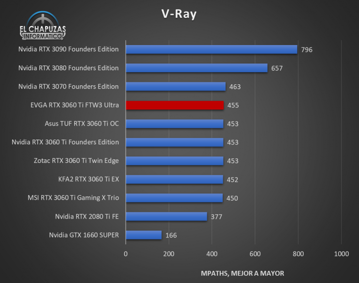 EVGA GeForce RTX 3060 Ti FTW3 Ultra Benchmarks 6 740x584 33