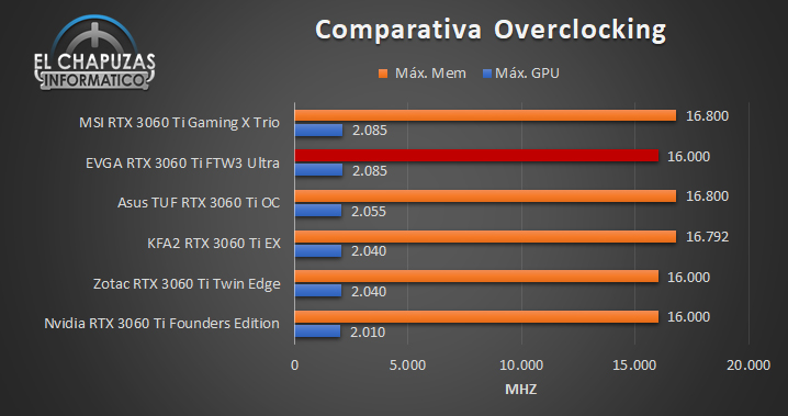 EVGA GeForce RTX 3060 Ti FTW3 Ultra Comparativa OC 93