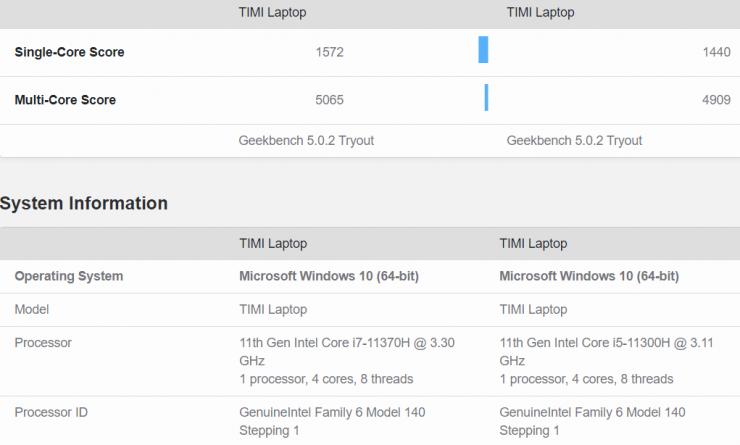 Intel Core i7-11370H sur Geekbench