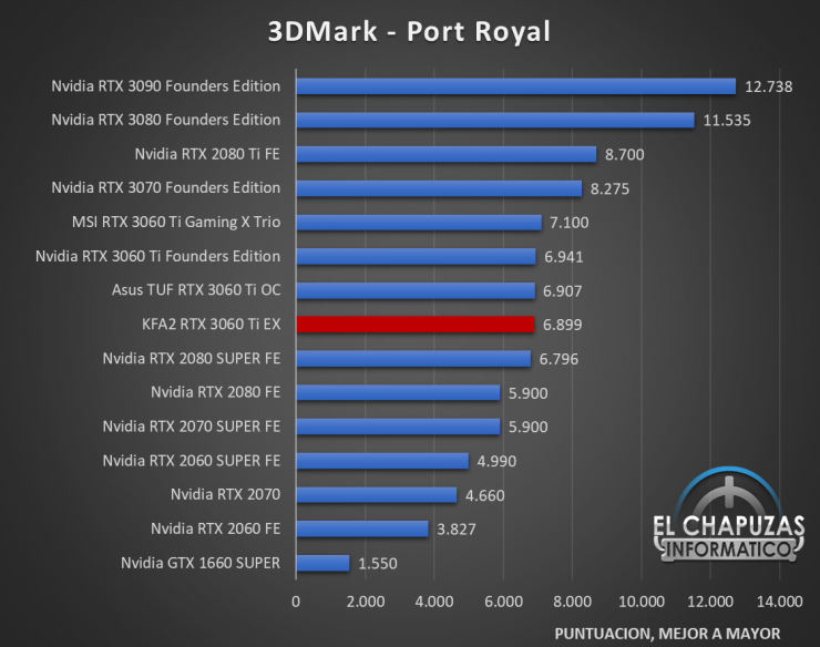 KFA2 GeForce RTX 3060 Ti EX Benchmarks 2 740x584 27