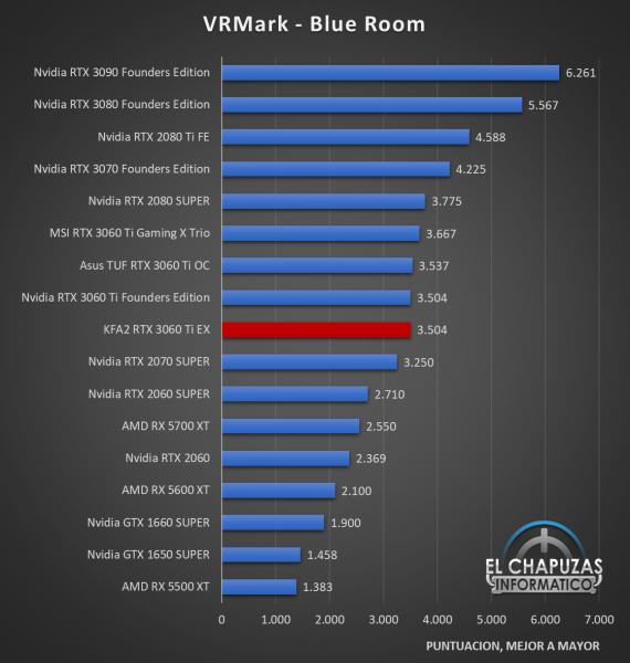 KFA2 GeForce RTX 3060 Ti EX Benchmarks 4 570x600 29