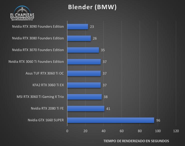KFA2 GeForce RTX 3060 Ti EX Benchmarks 5 740x584 30