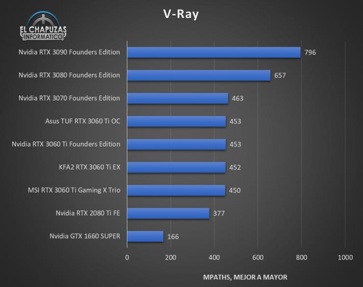 KFA2 GeForce RTX 3060 Ti EX Benchmarks 6 740x584 31