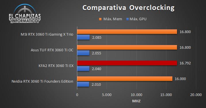 KFA2 GeForce RTX 3060 Ti EX Comparativa OC 91