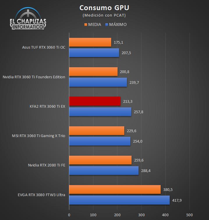 KFA2 GeForce RTX 3060 Ti EX Consumo GPU 24